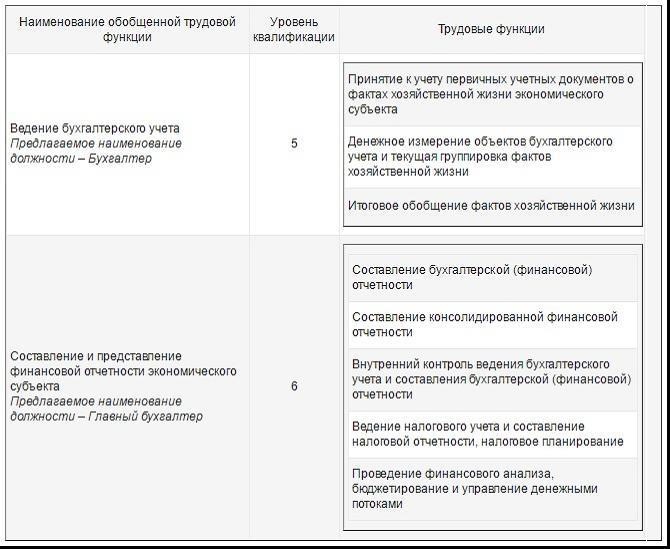 Должностные Инструкции По Профстандартам Главный Бухгалтер