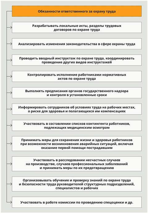 казначей в снт должностная инструкция - фото 3