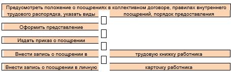 Готовый образец приказа о награждении почетной грамотой