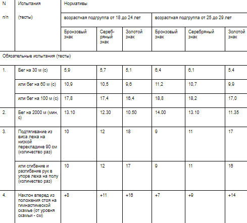 Как сдают нормы гто 2018 таблица нормативов