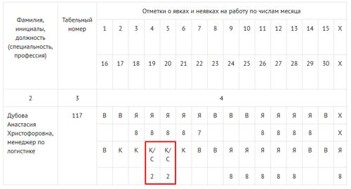 Командировка в табеле учета рабочего времени