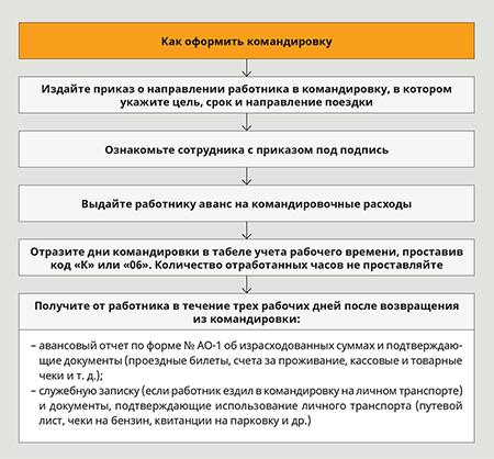 1С:Медицина. Больничные - - Группа компаний «РМ Софт»