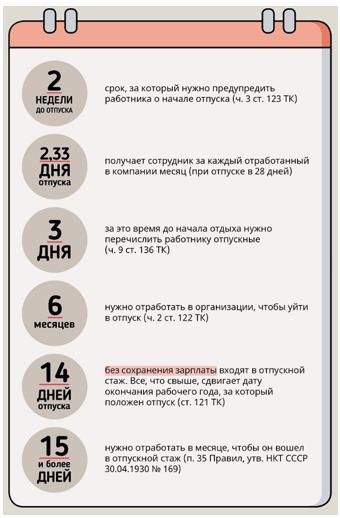 Предоставление отпуска по ТК РФ-2108 с комментариями