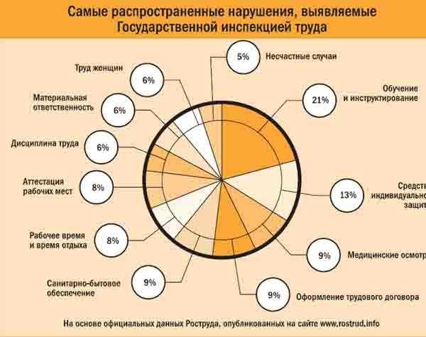 Проверка предприятия трудовой инспекцией план
