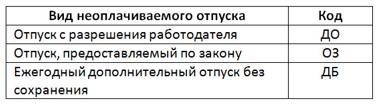 Разбираем статью 128 ТК РФ
