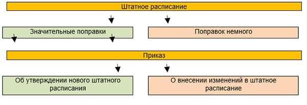 приказ о внесении изменений в штатное расписание скачать