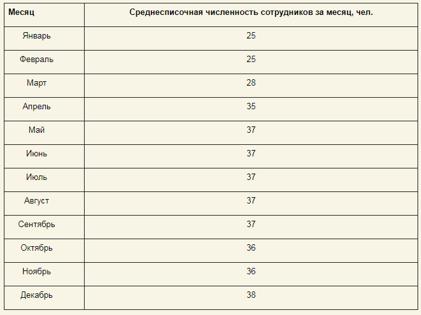 Среднесписочная численность работников: как рассчитать