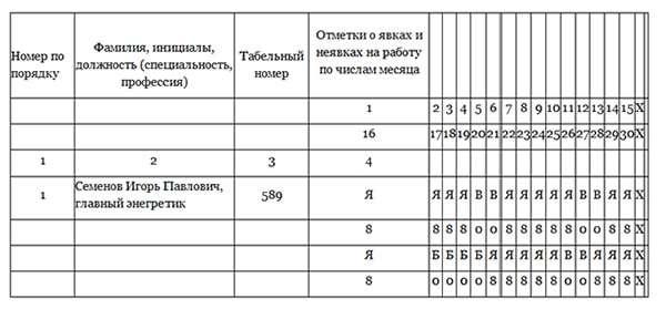 Табеля в бухгалтерском учете