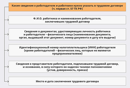 Трудовой договор ИП с продавцом: образец 2018
