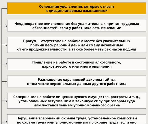 три вида дисциплинарных взысканий установленных трудовым законодательством