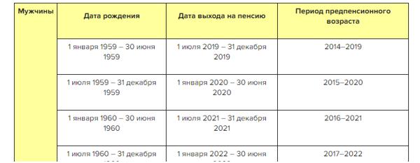 Выход на пенсию калькулятор 2021 минимальный стаж для получения трудовой пенсии в россии
