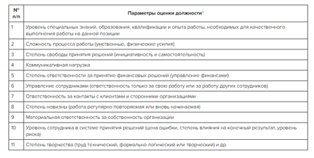 Выплаты стимулирующего характера: виды и порядок начисления