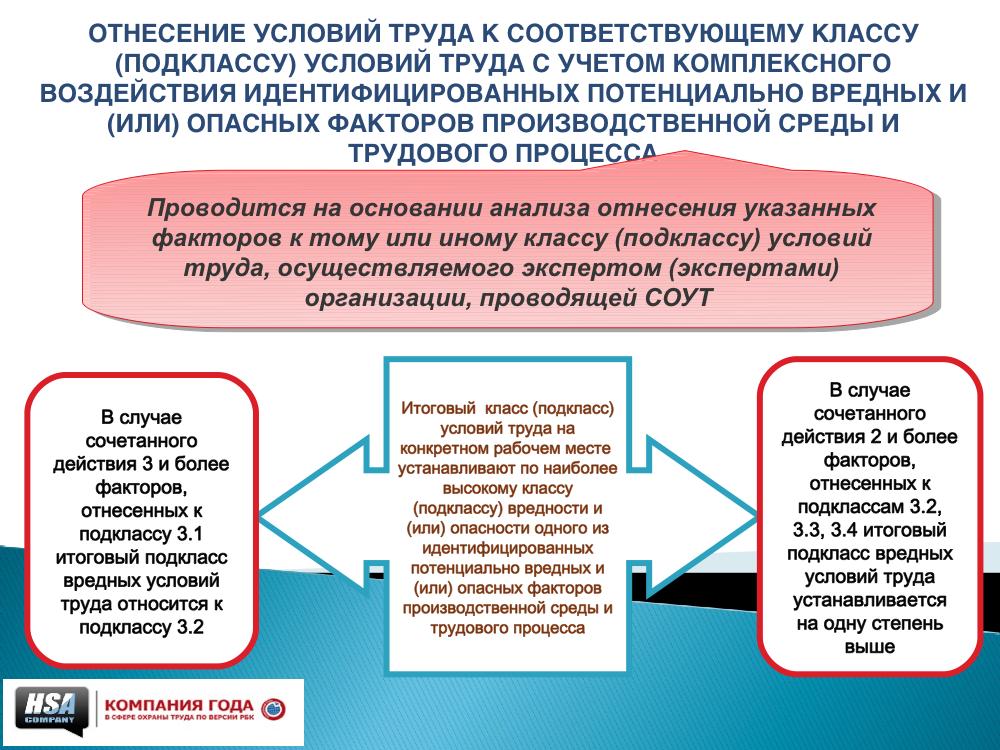 можно совместить вредные факторы на рабочем месте машинист кочегар котельной Ярослав