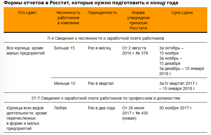 Форма отчета в статистику для малых предприятий 2016