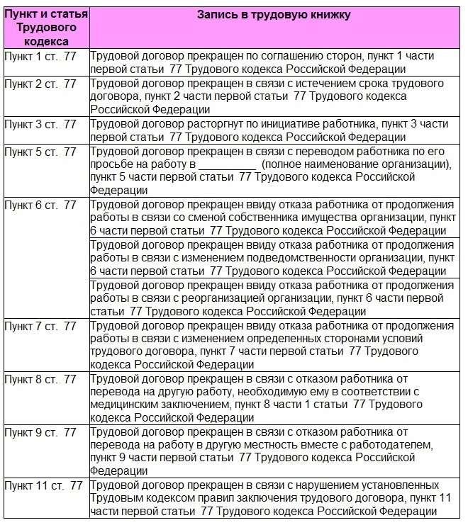 Пункт 2 часть 2 статья 35 трудового кодекса республики беларусь