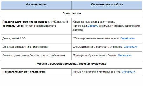 На какие ошибки в документах по оплате труда обратит внимание инспектор