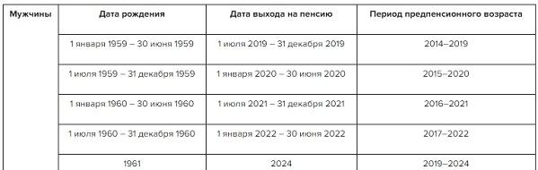 Как писать предпенсионный возраст стоимость пенсионного балла в 2018 году для работающих