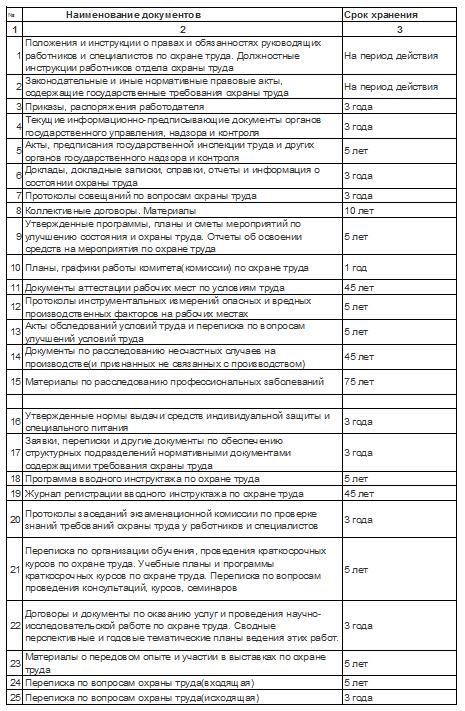 сроки обновления должностных инструкций - фото 8
