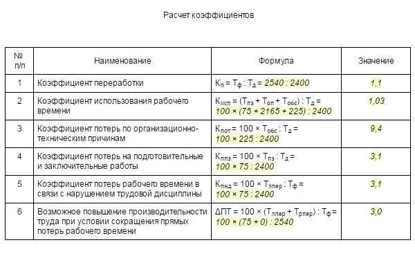 Расчет оплаты за работу в выходные и праздничные дни