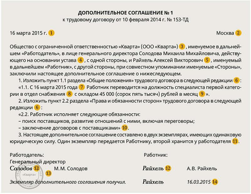 Соглашение к трудовому договору перевод на другую должность образец