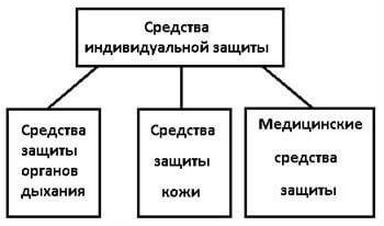 Классификация СИЗ