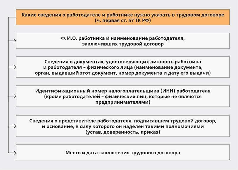 образец трудового договора филиала с работником